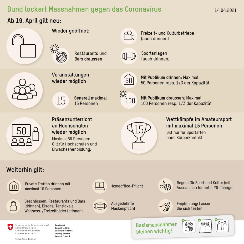 COVID-19 und Sport / Conséquences du coronavirus sur le sport